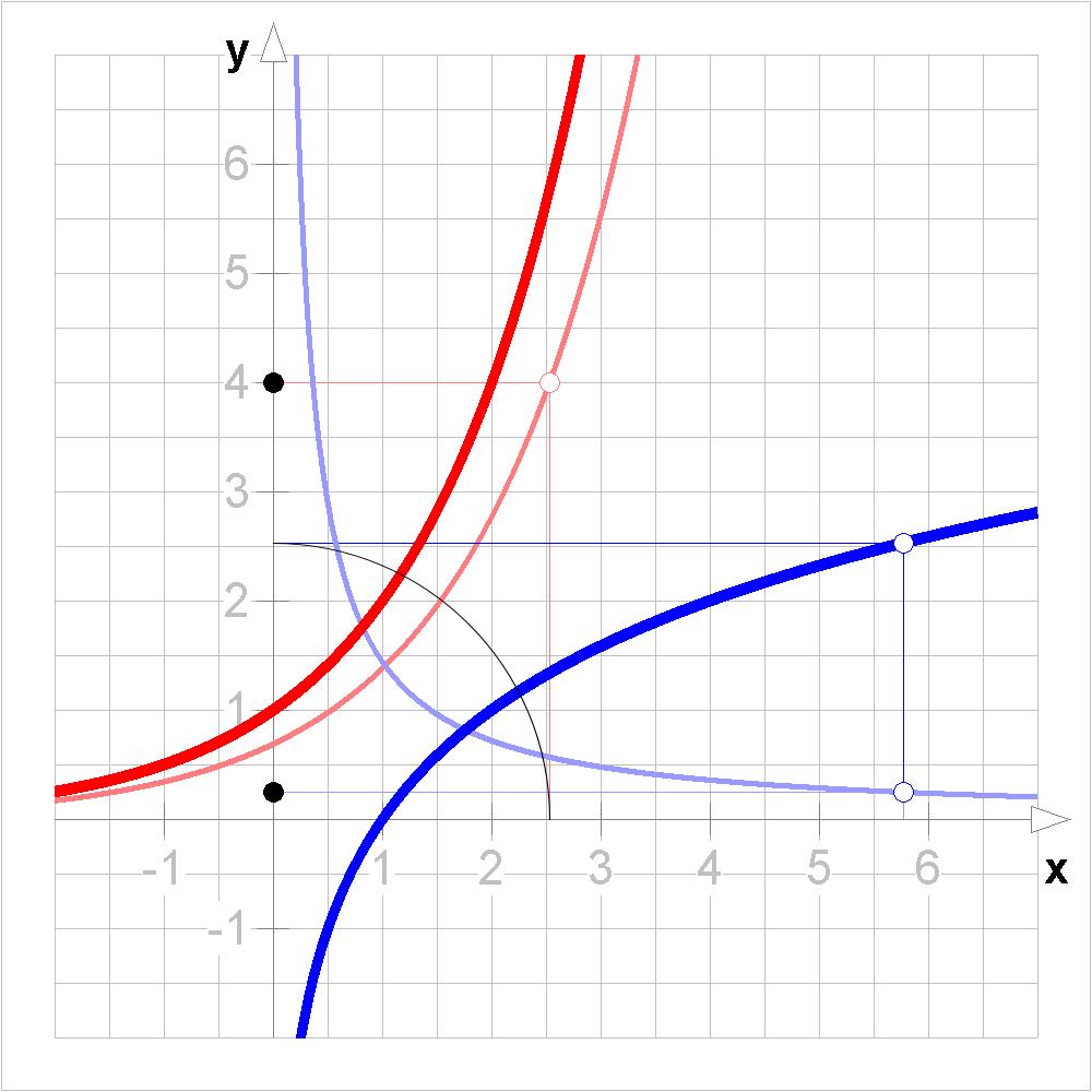 ПУД. Математика. Функции.