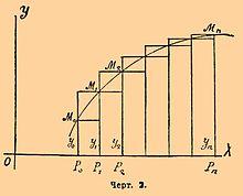 ПУД. Математика. Интегральное исчисление